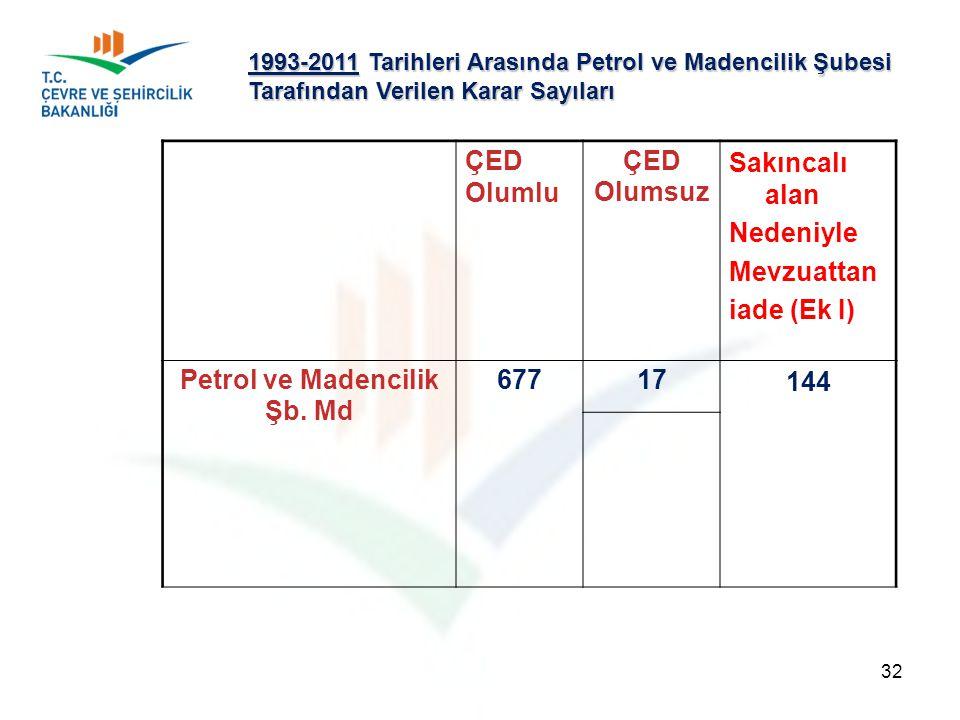Olumsuz Petrol ve Madencilik Şb. Md 677 17