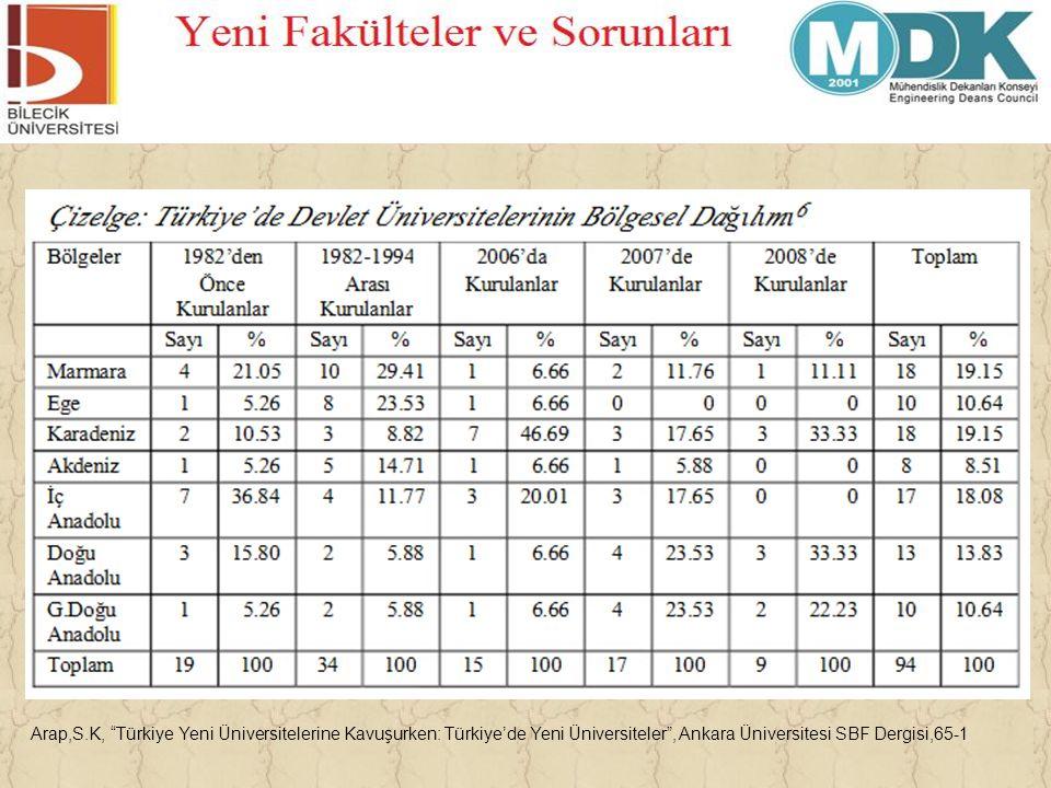 Arap,S.K, Türkiye Yeni Üniversitelerine Kavuşurken: Türkiye'de Yeni Üniversiteler , Ankara Üniversitesi SBF Dergisi,65-1