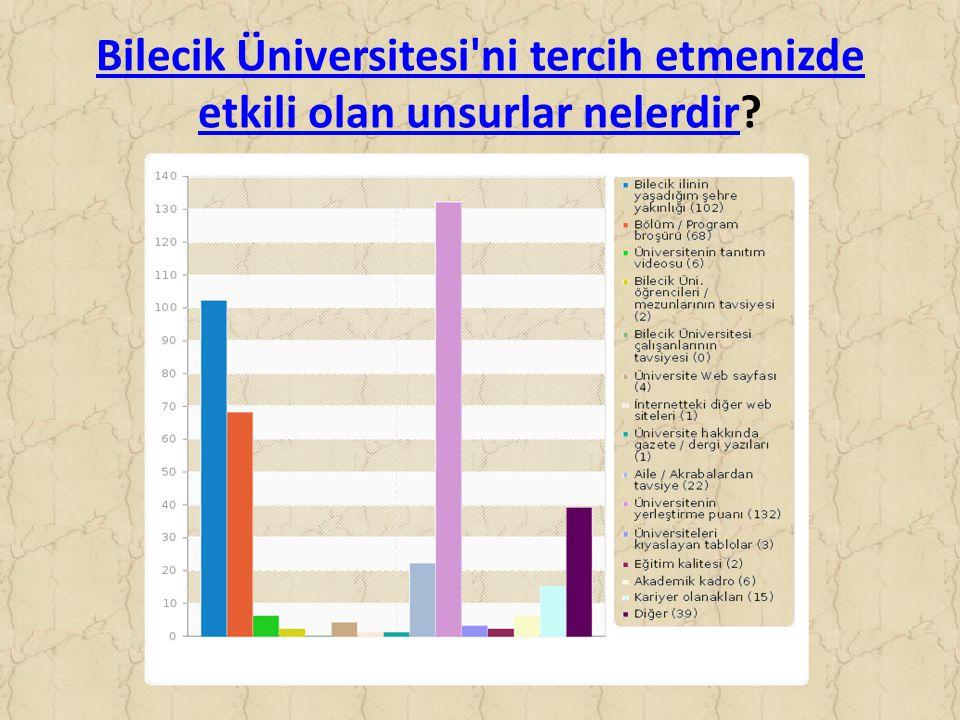 Bilecik Üniversitesi ni tercih etmenizde etkili olan unsurlar nelerdir