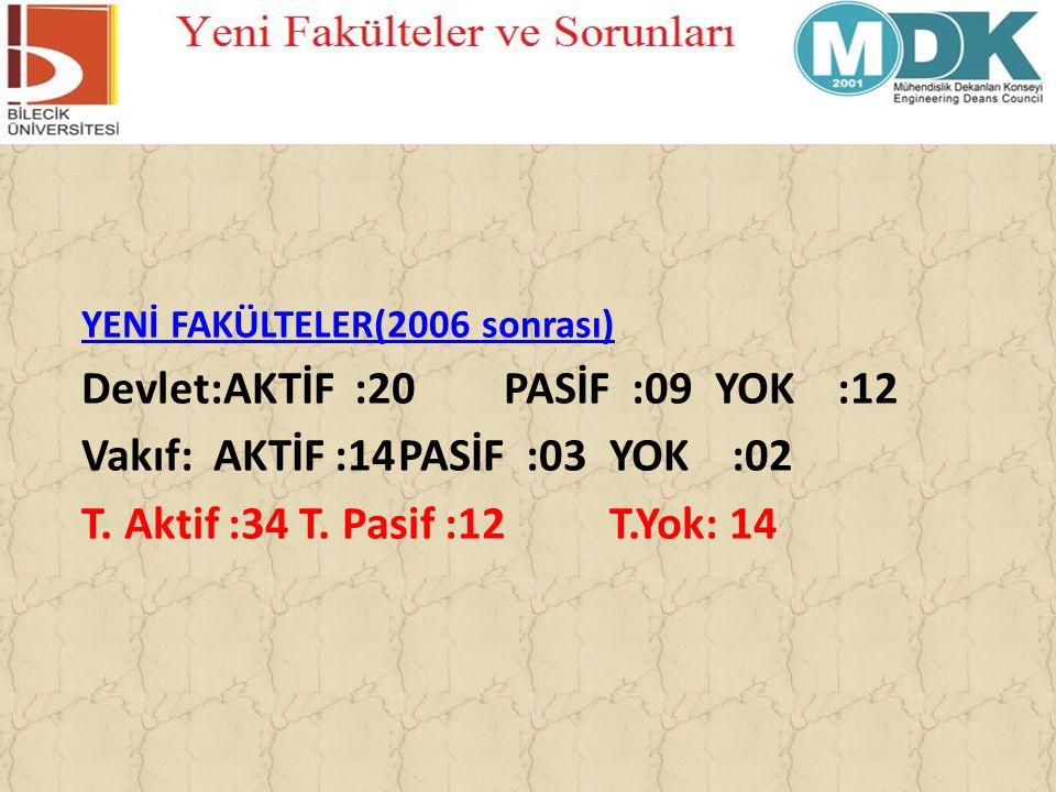 Devlet:AKTİF :20 PASİF :09 YOK :12 Vakıf: AKTİF :14 PASİF :03 YOK :02