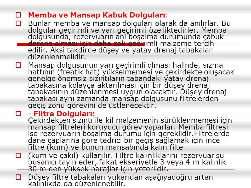 Memba ve Mansap Kabuk Dolguları: