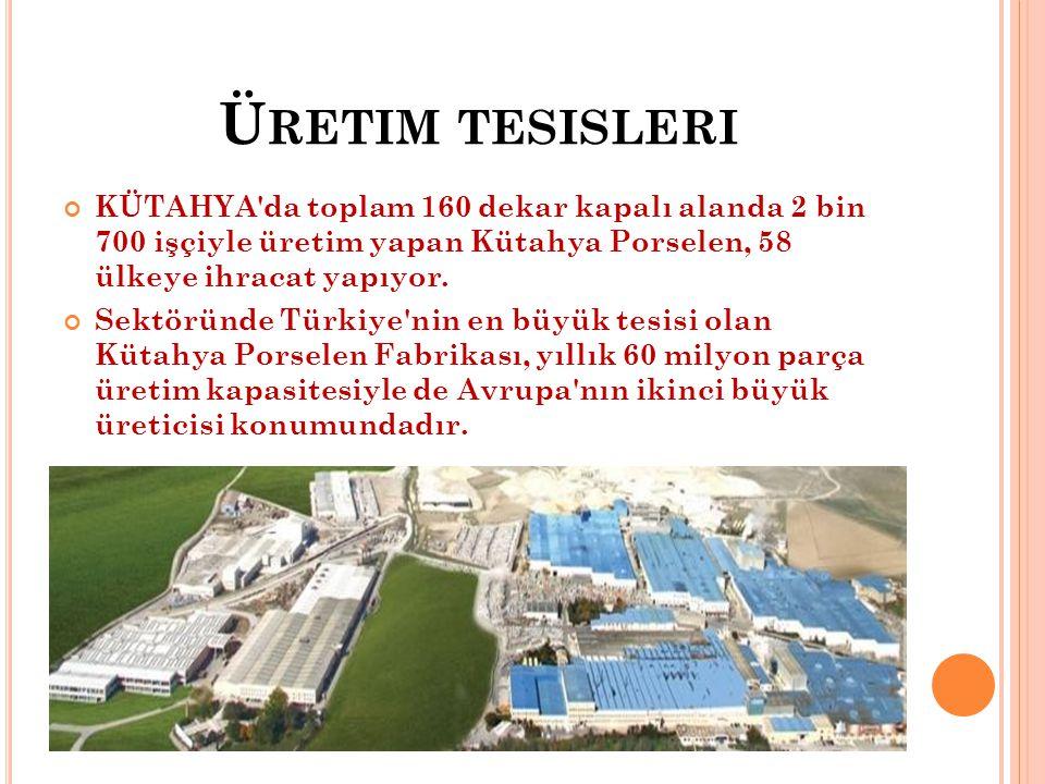 Üretim tesisleri KÜTAHYA da toplam 160 dekar kapalı alanda 2 bin 700 işçiyle üretim yapan Kütahya Porselen, 58 ülkeye ihracat yapıyor.
