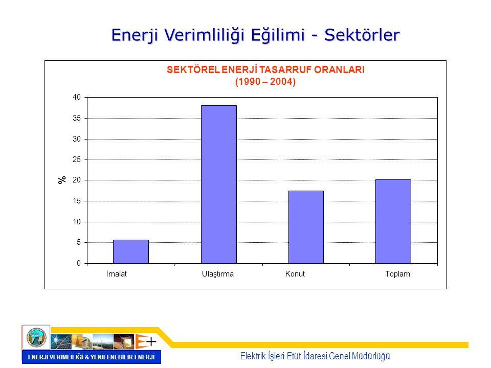 Enerji Verimliliği Eğilimi - Sektörler
