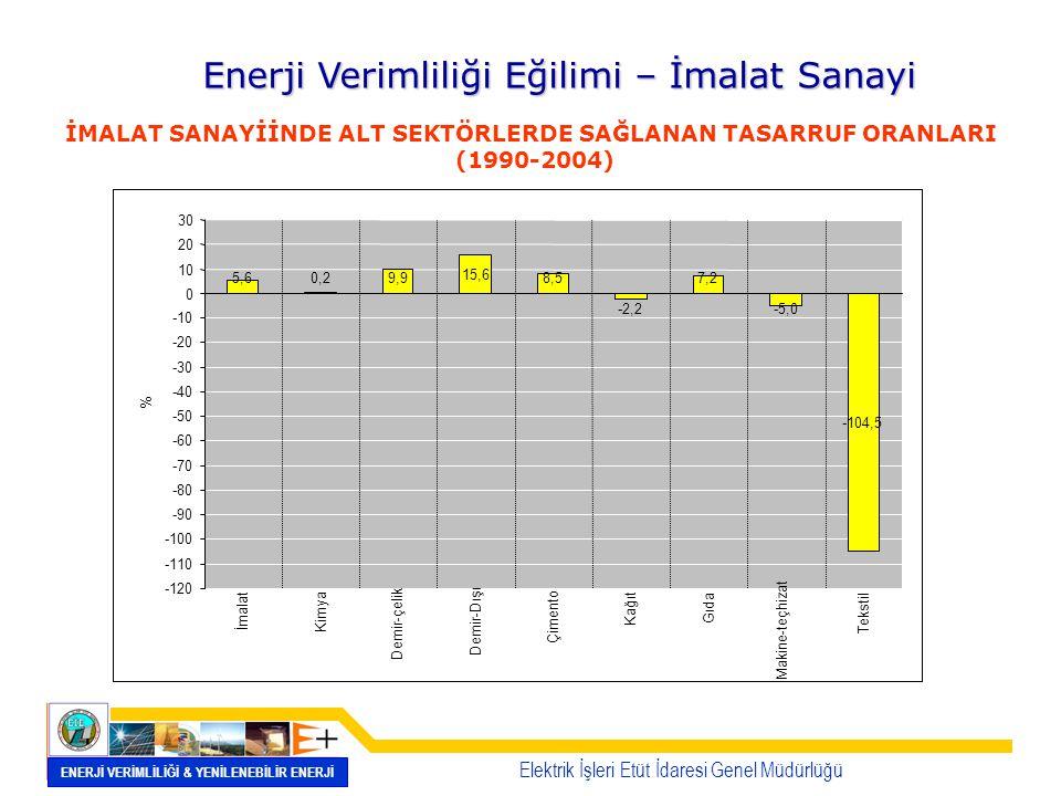 ENERJİ VERİMLİLİĞİ & YENİLENEBİLİR ENERJİ