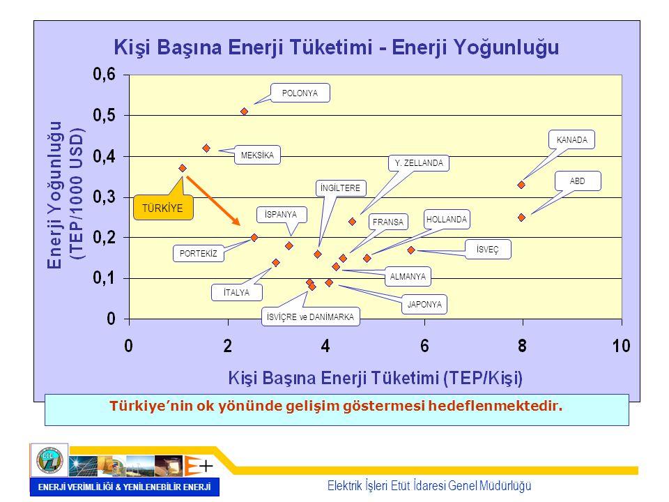 Türkiye'nin ok yönünde gelişim göstermesi hedeflenmektedir.
