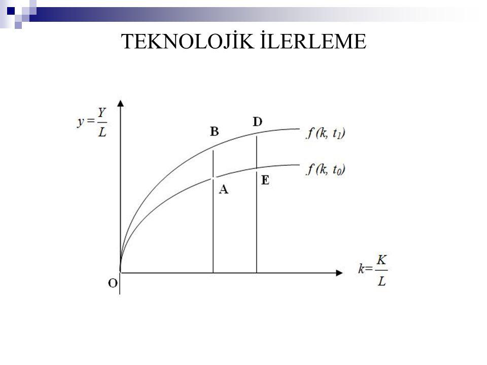 y = TEKNOLOJİK İLERLEME