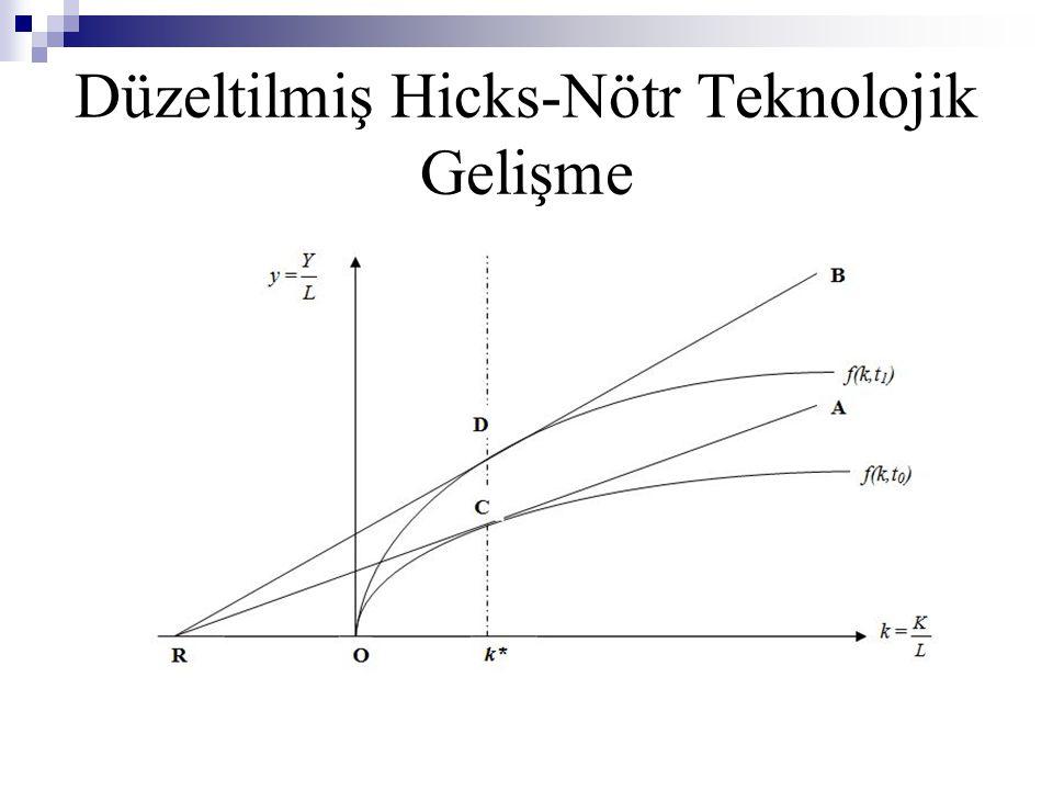 Düzeltilmiş Hicks-Nötr Teknolojik Gelişme