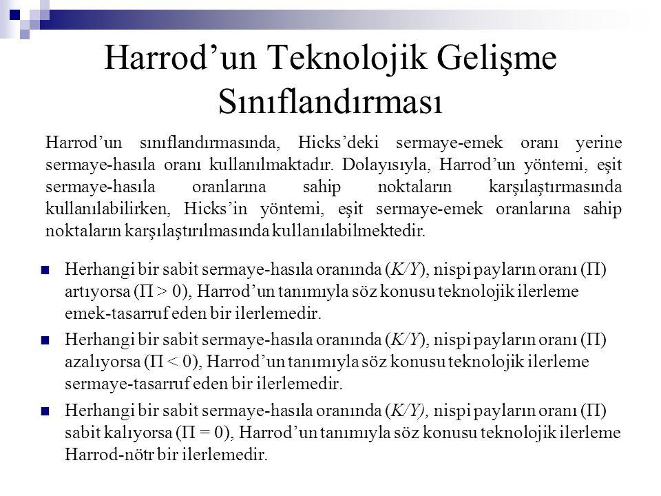 Harrod'un Teknolojik Gelişme Sınıflandırması