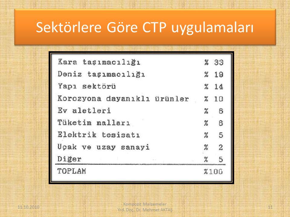 Sektörlere Göre CTP uygulamaları
