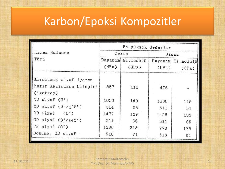 Karbon/Epoksi Kompozitler
