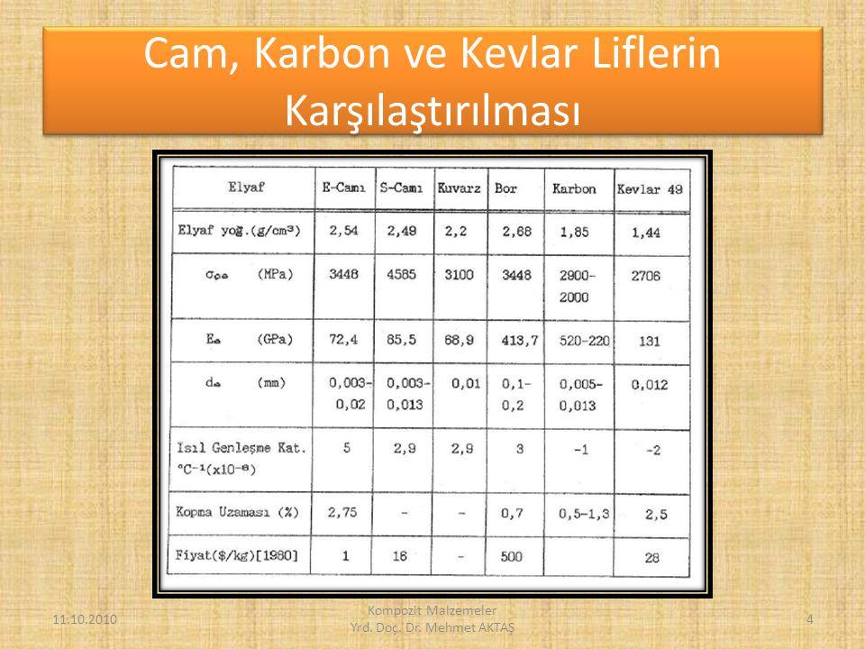 Cam, Karbon ve Kevlar Liflerin Karşılaştırılması