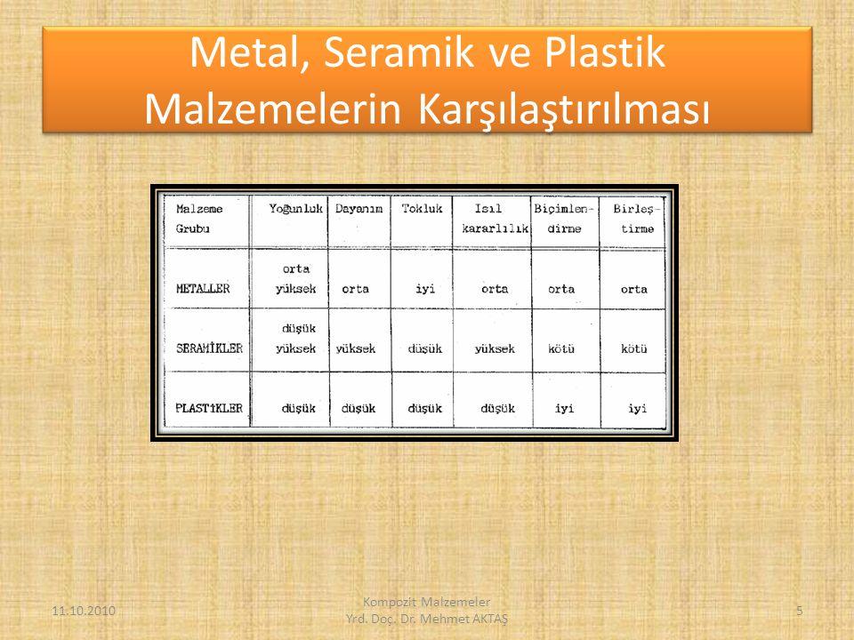 Metal, Seramik ve Plastik Malzemelerin Karşılaştırılması