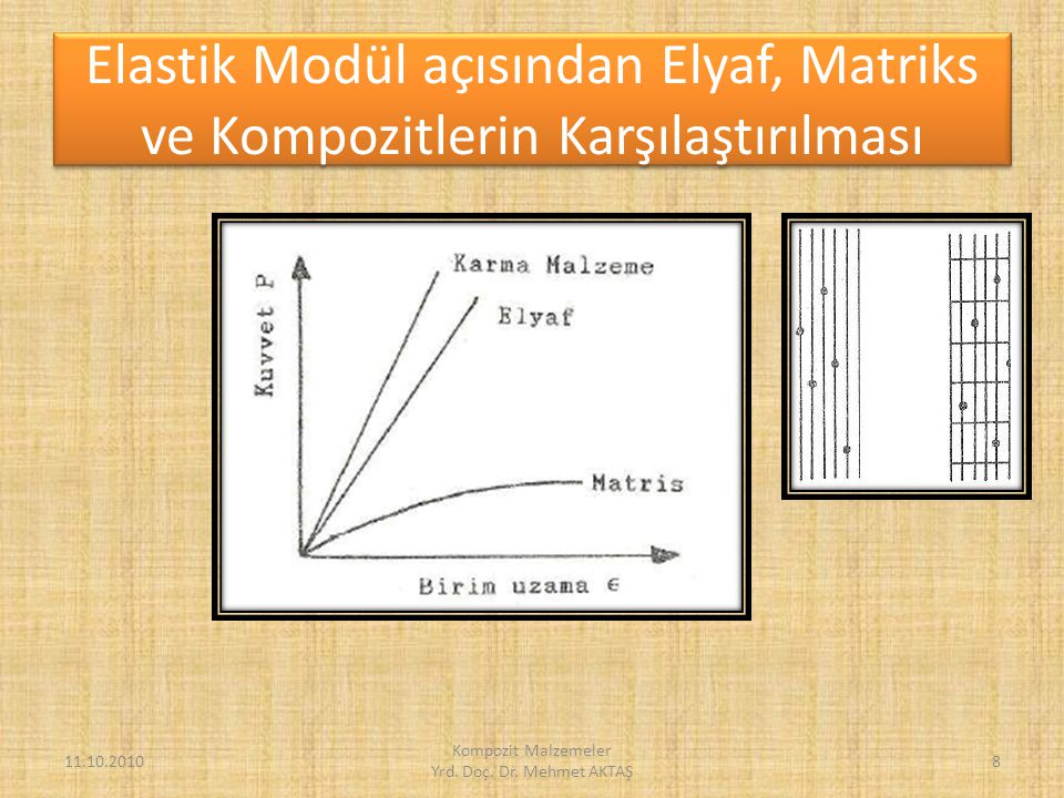 Kompozit Malzemeler Yrd. Doç. Dr. Mehmet AKTAŞ