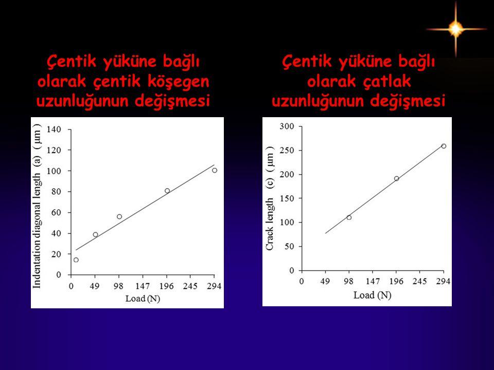Çentik yüküne bağlı olarak çentik köşegen uzunluğunun değişmesi
