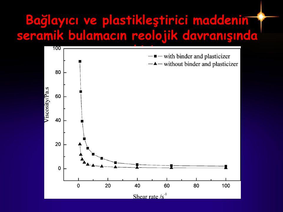 Bağlayıcı ve plastikleştirici maddenin seramik bulamacın reolojik davranışında etkisi