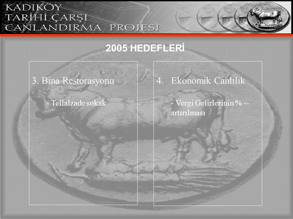 2005 HEDEFLERİ 3. Bina Restorasyonu 4. Ekonomik Canlılık