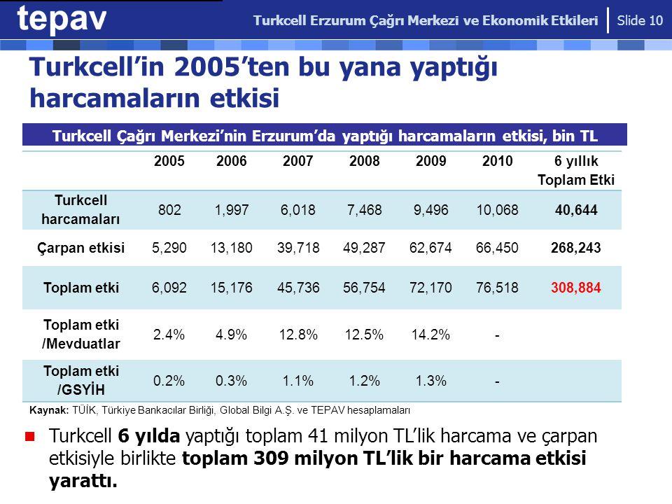 Turkcell'in 2005'ten bu yana yaptığı harcamaların etkisi