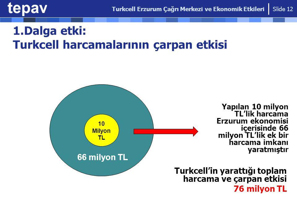 1.Dalga etki: Turkcell harcamalarının çarpan etkisi