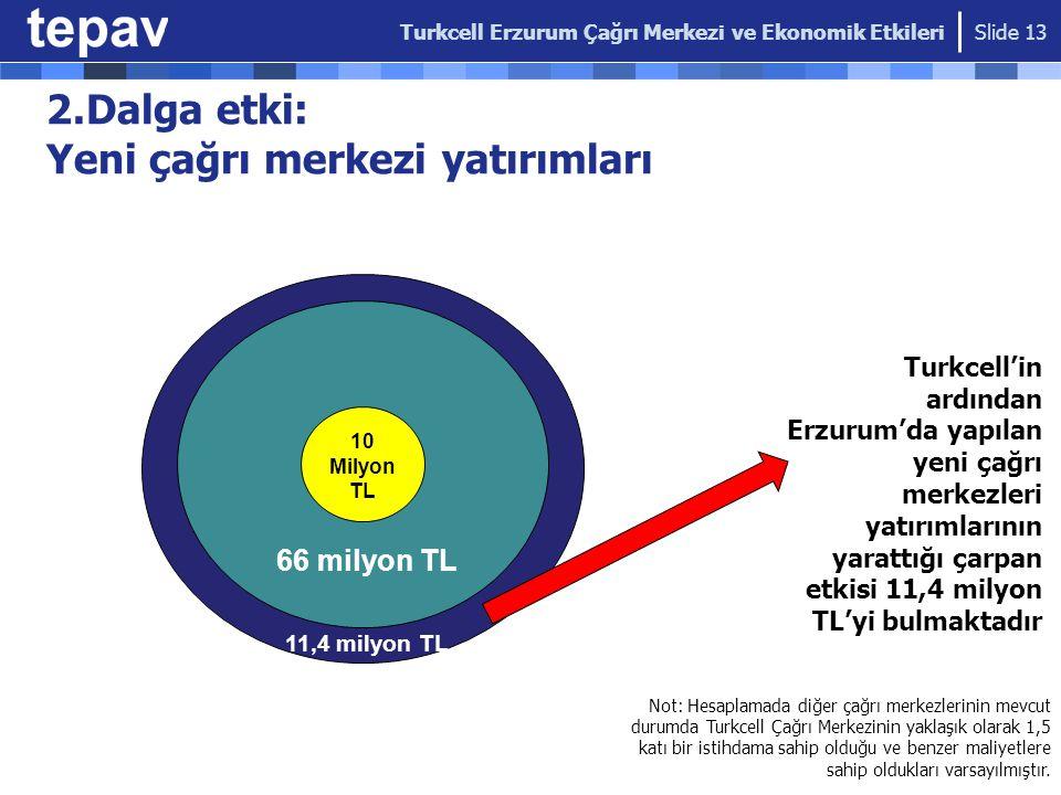 2.Dalga etki: Yeni çağrı merkezi yatırımları