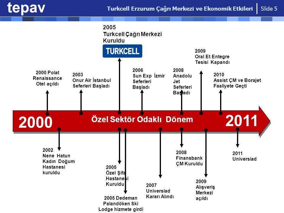 2011 2000 Özel Sektör Odaklı Dönem