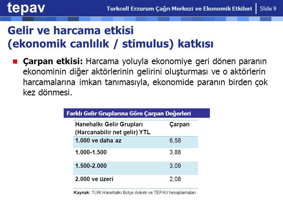 Gelir ve harcama etkisi (ekonomik canlılık / stimulus) katkısı