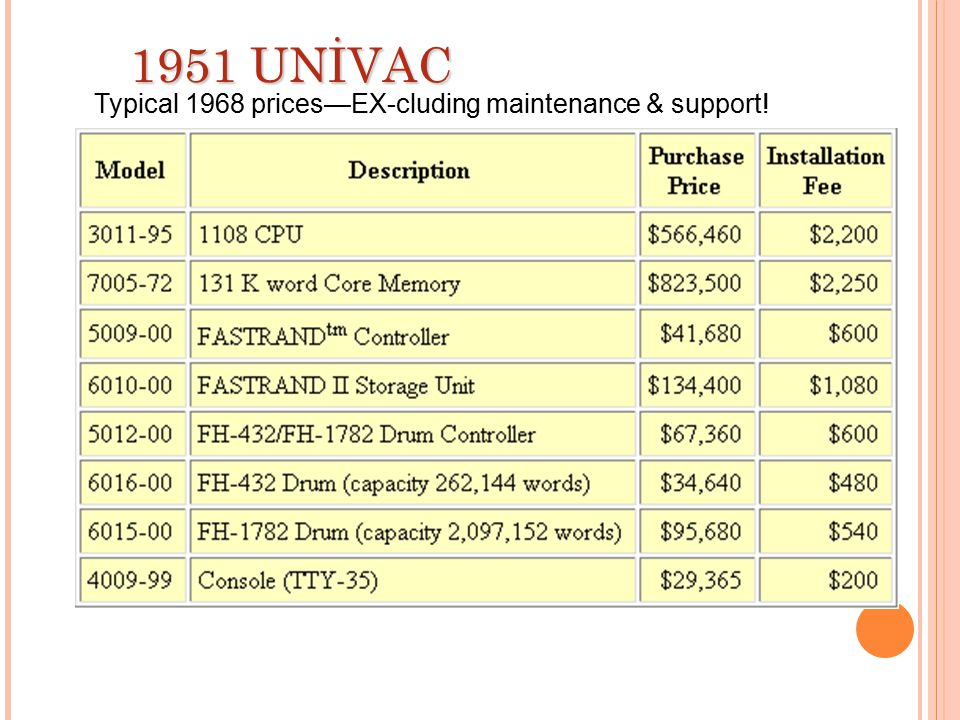 Typical 1968 prices—EX-cluding maintenance & support!