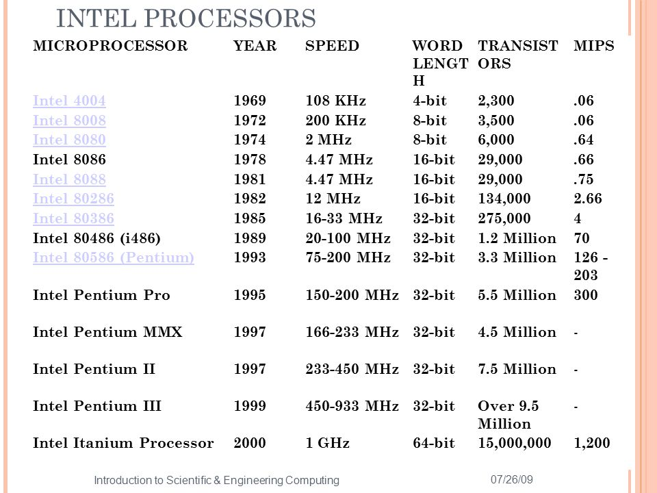 INTEL PROCESSORS MICROPROCESSOR YEAR SPEED WORD LENGTH TRANSISTORS