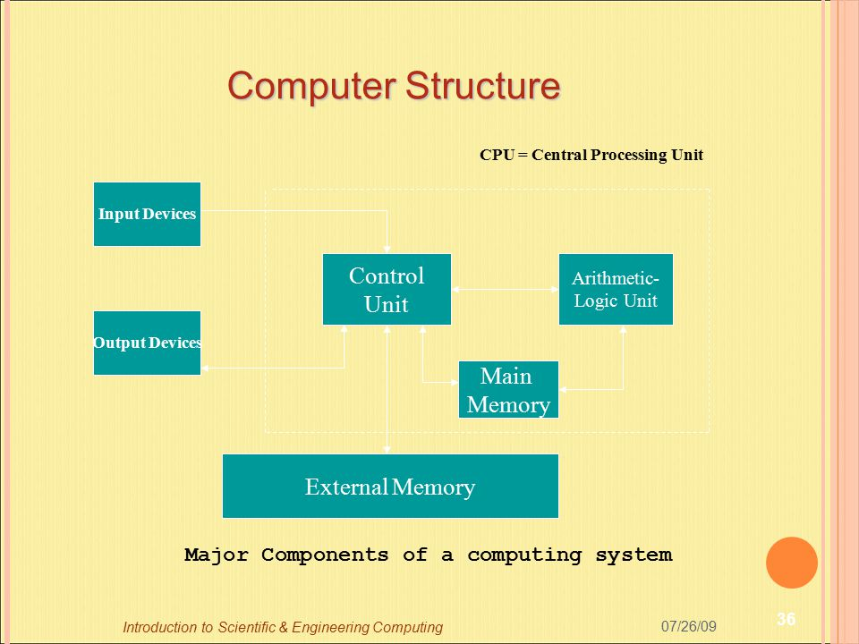 Major Components of a computing system