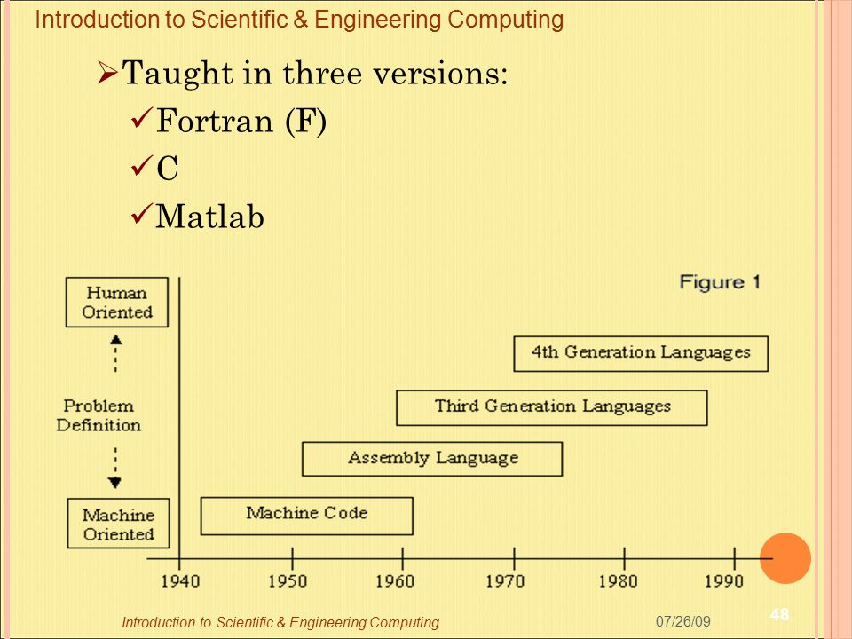 Taught in three versions: Fortran (F) C Matlab