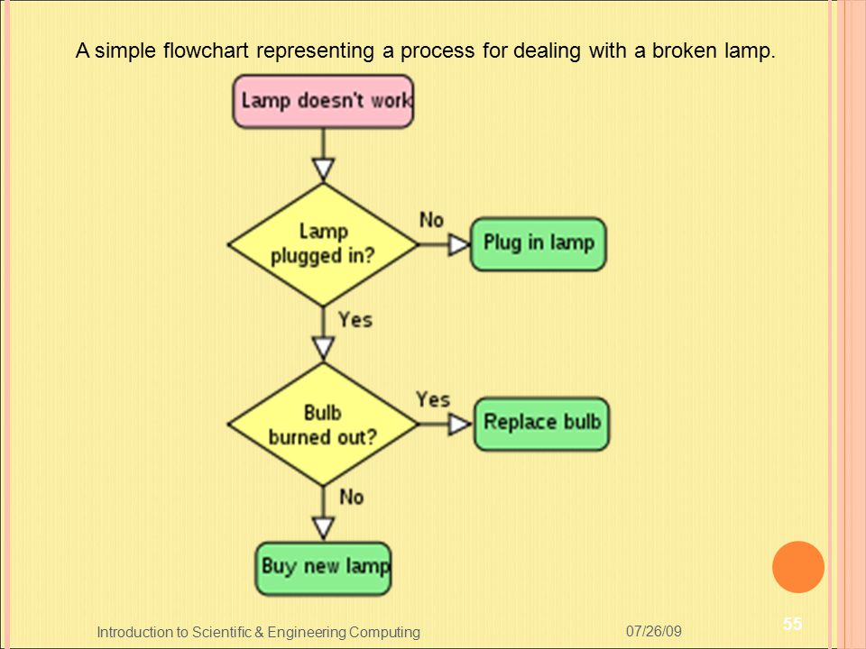 A simple flowchart representing a process for dealing with a broken lamp.