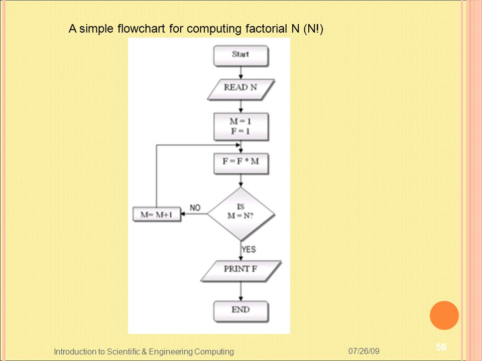 A simple flowchart for computing factorial N (N!)