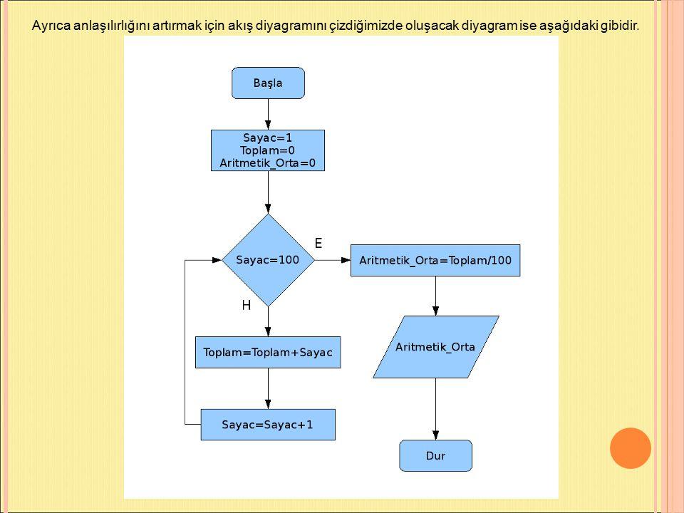 Ayrıca anlaşılırlığını artırmak için akış diyagramını çizdiğimizde oluşacak diyagram ise aşağıdaki gibidir.