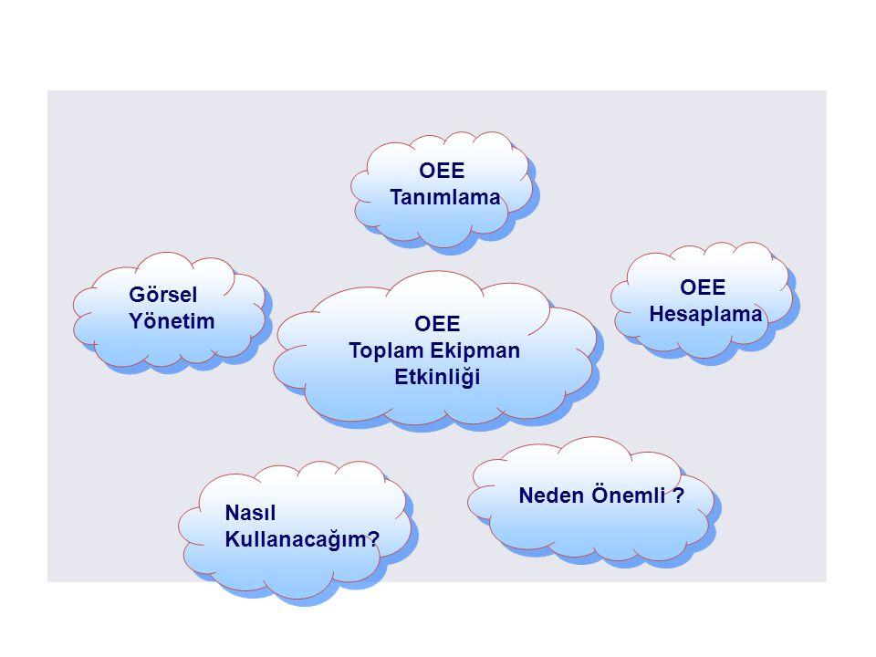 What is OEE OEE Tanımlama OEE Görsel Hesaplama Yönetim OEE