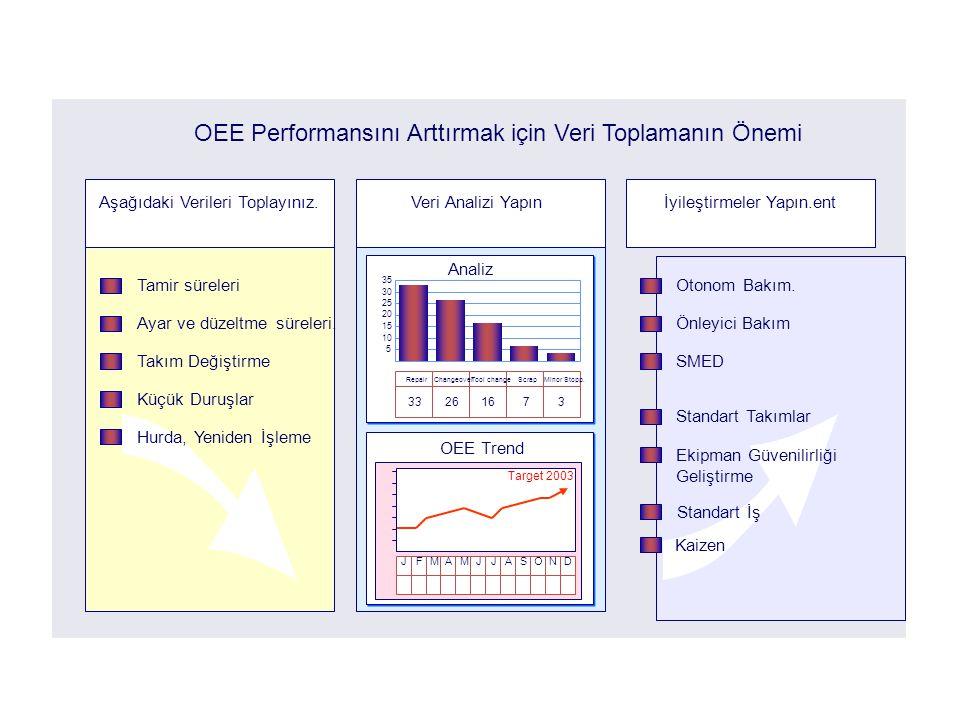 How to increase OEE OEE Performansını Arttırmak için Veri Toplamanın Önemi. Aşağıdaki Verileri Toplayınız.
