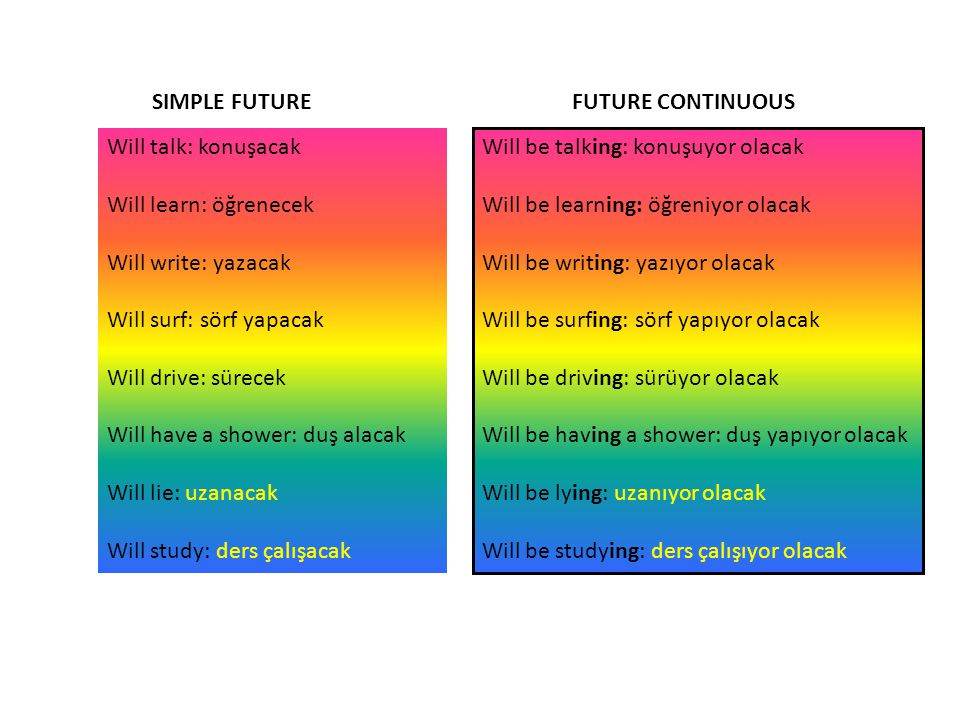 SIMPLE FUTURE FUTURE CONTINUOUS. Will talk: konuşacak. Will learn: öğrenecek. Will write: yazacak.