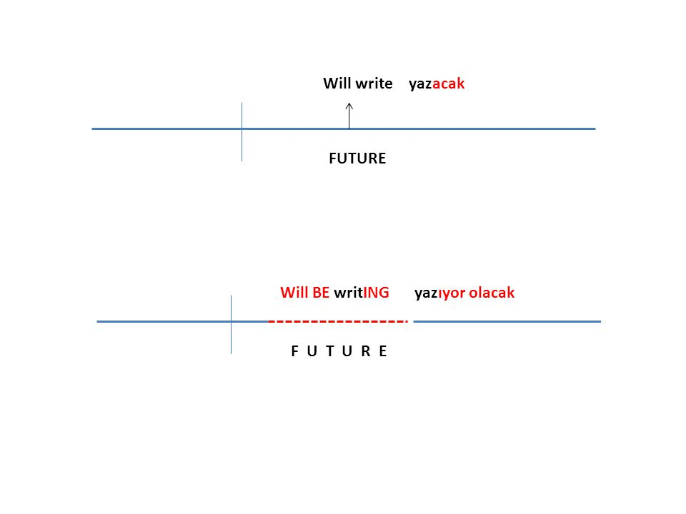 Will write yazacak FUTURE Will BE writING yazıyor olacak F U T U R E
