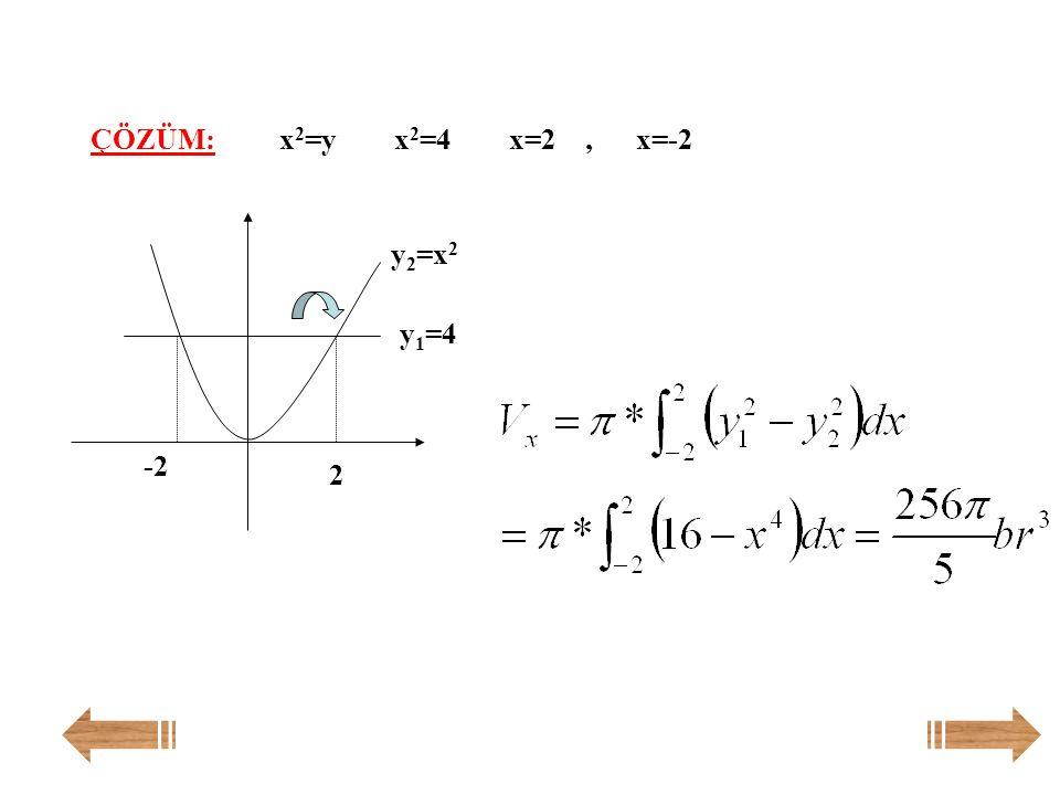 ÇÖZÜM: x2=y x2=4 x=2 , x=-2 y2=x2 y1=4 -2 2