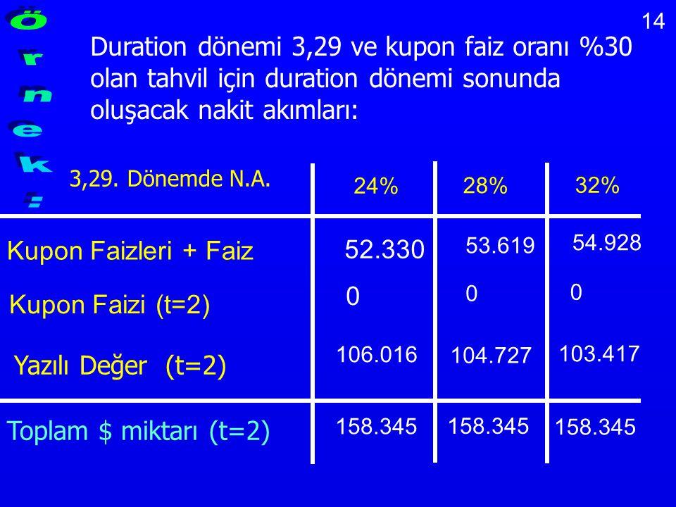Duration dönemi 3,29 ve kupon faiz oranı %30 olan tahvil için duration dönemi sonunda oluşacak nakit akımları: