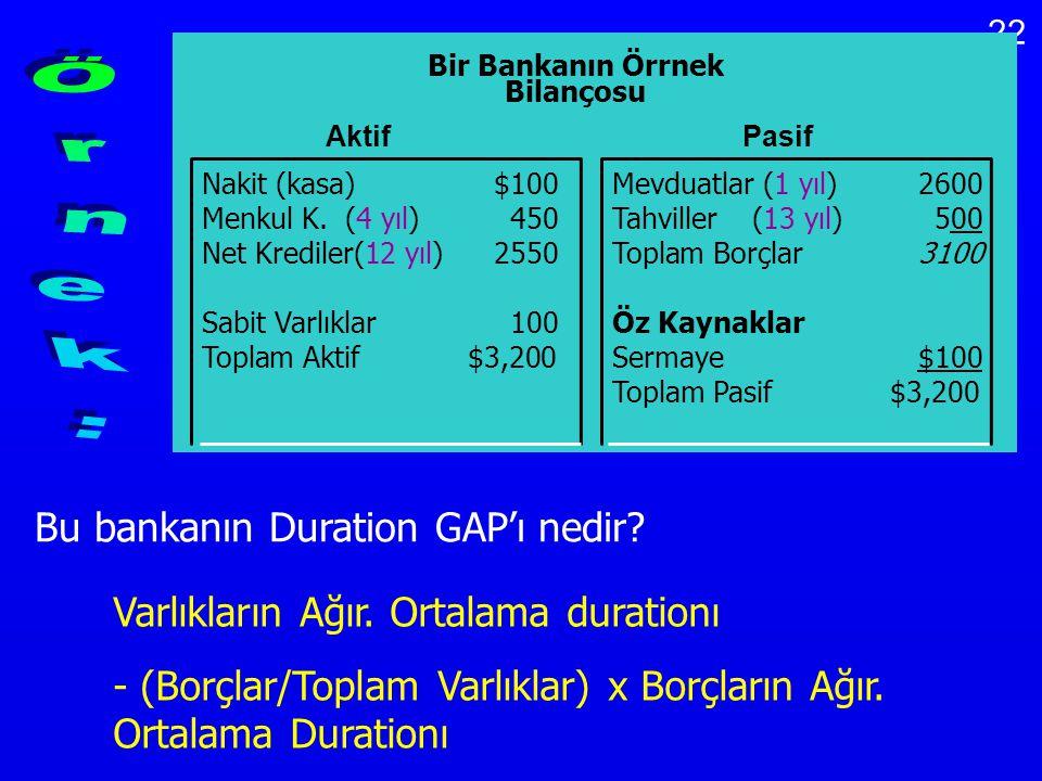 Örnek: Bu bankanın Duration GAP'ı nedir