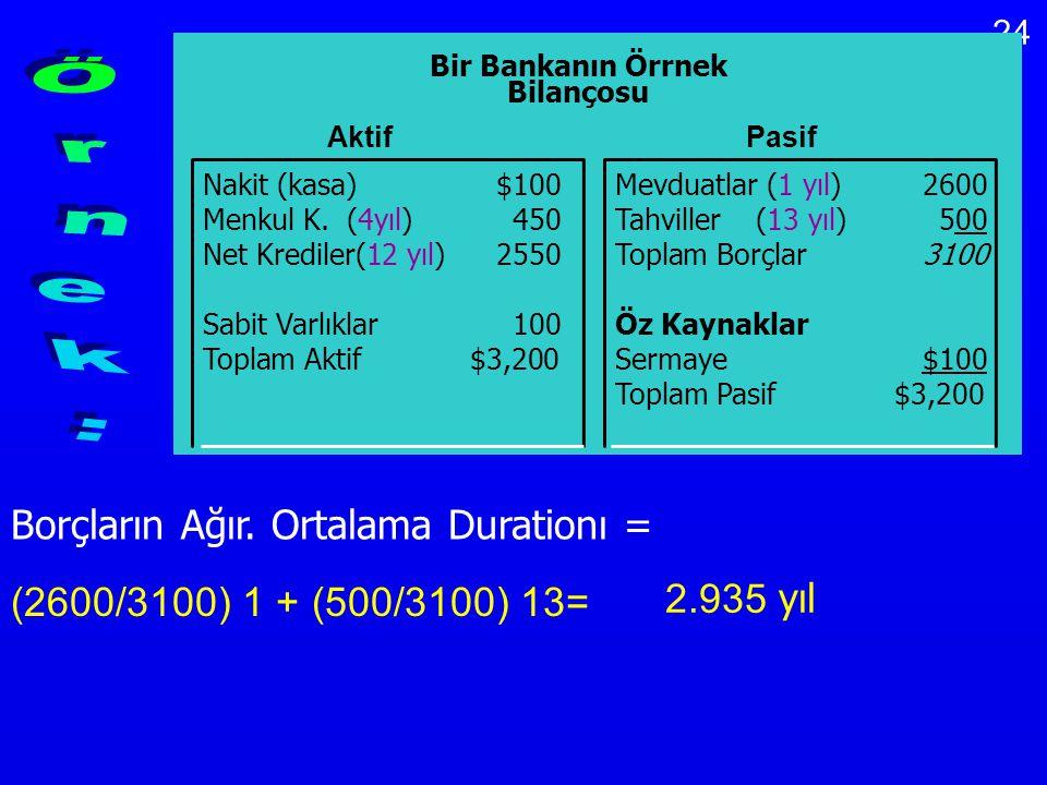 Örnek: Borçların Ağır. Ortalama Durationı = 2.935 yıl