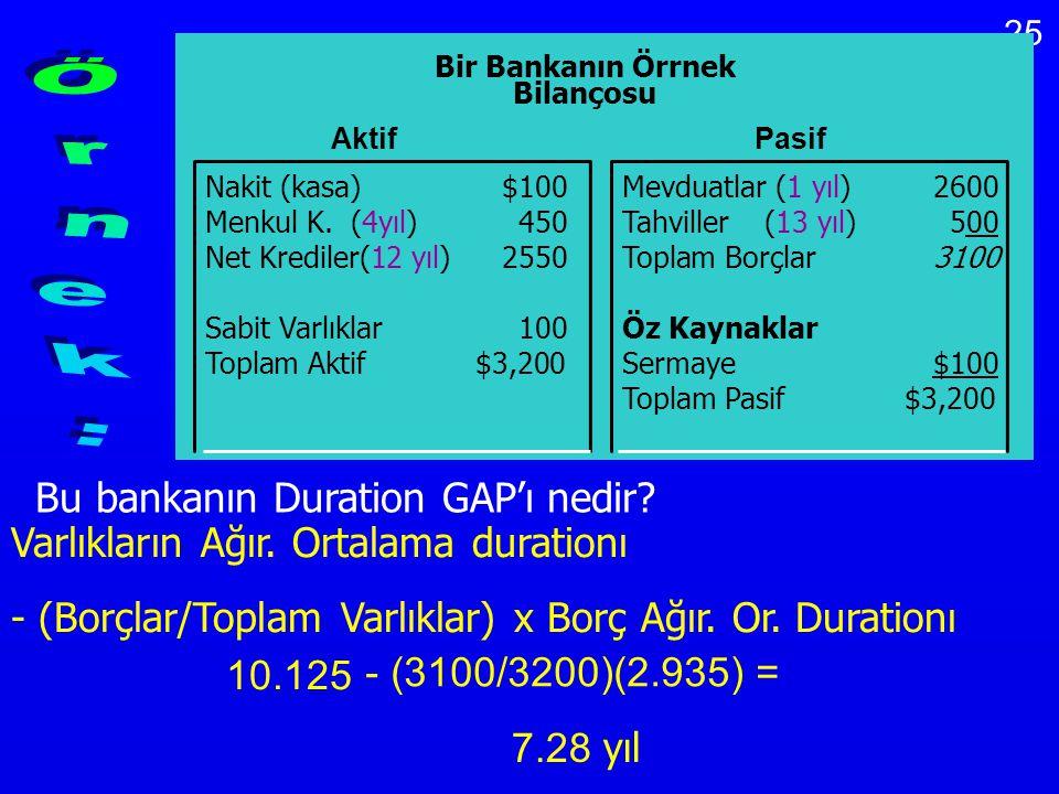 Örnek: Varlıkların Ağır. Ortalama durationı