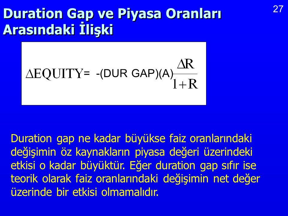 Duration Gap ve Piyasa Oranları Arasındaki İlişki