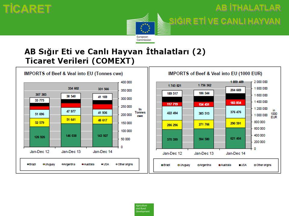 AB Sığır Eti ve Canlı Hayvan İthalatları (2) Ticaret Verileri (COMEXT)