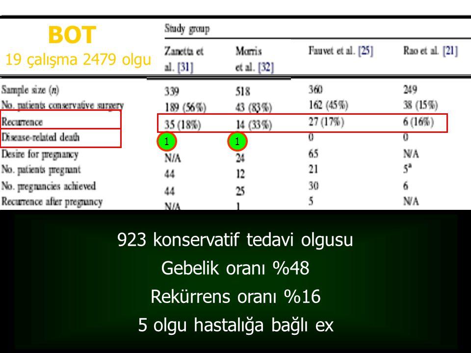 BOT 923 konservatif tedavi olgusu Gebelik oranı %48