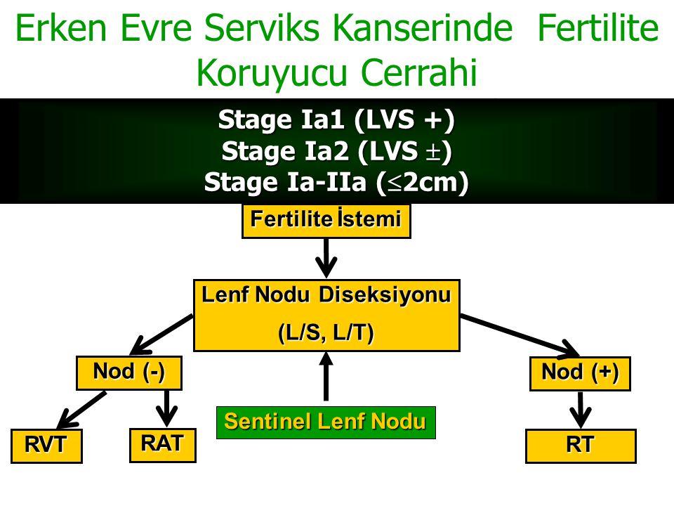 Stage Ia1 (LVS +) Stage Ia2 (LVS ) Stage Ia-IIa (2cm)