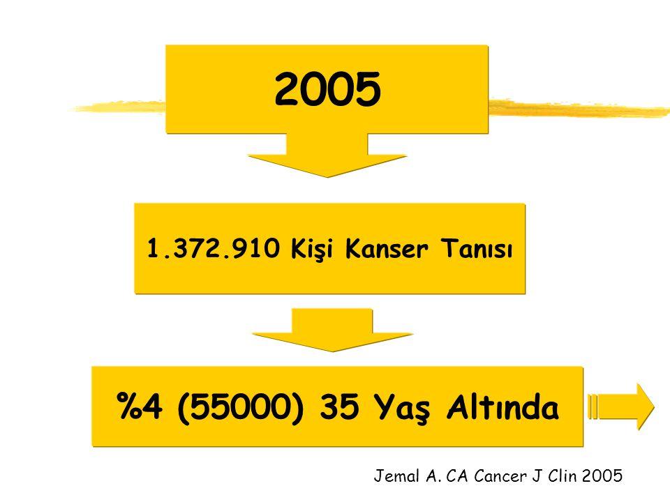 2005 %4 (55000) 35 Yaş Altında 1.372.910 Kişi Kanser Tanısı