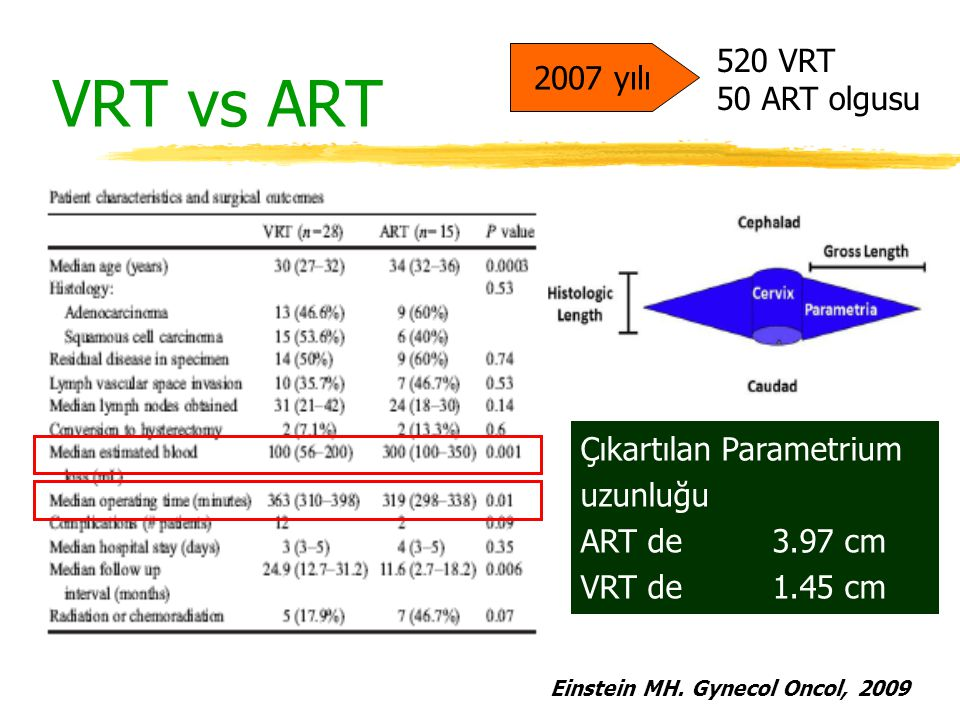 VRT vs ART 520 VRT 2007 yılı 50 ART olgusu Çıkartılan Parametrium