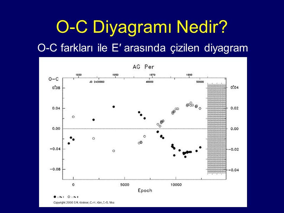 O-C farkları ile E′ arasında çizilen diyagram