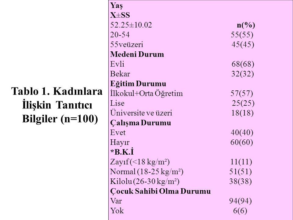 Tablo 1. Kadınlara İlişkin Tanıtıcı Bilgiler (n=100)
