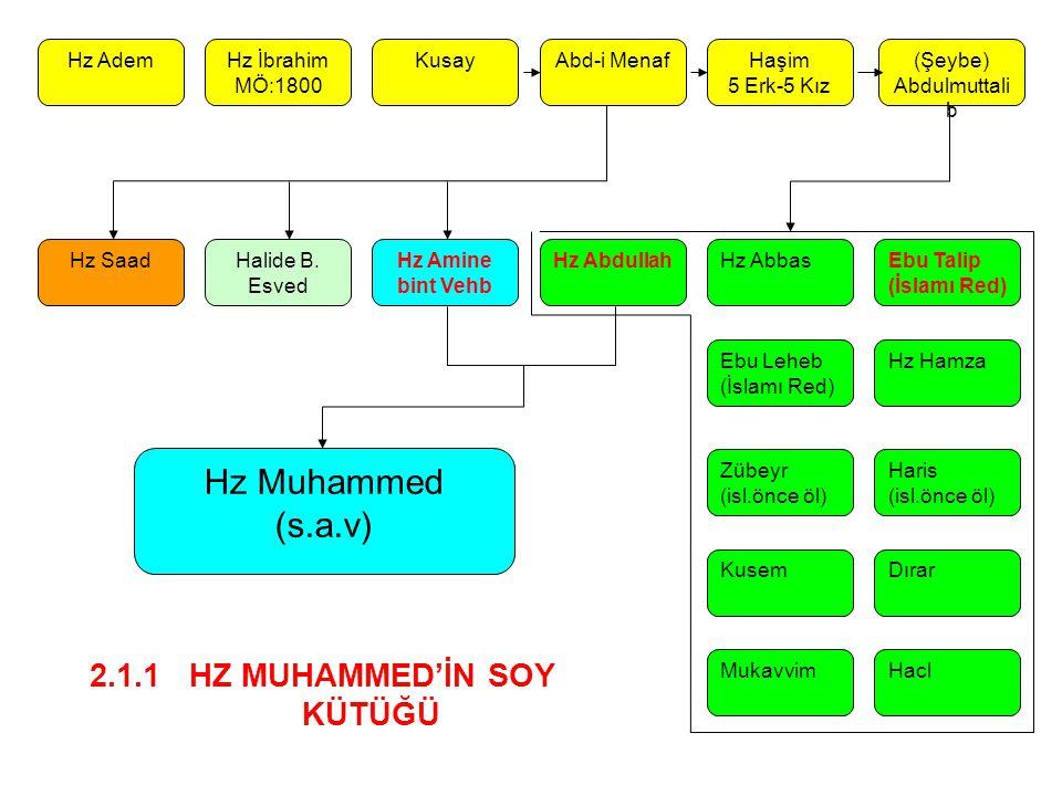 (Şeybe) Abdulmuttalib